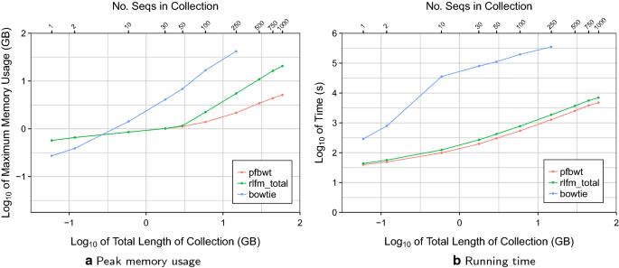 Prefix-free parsing for building big BWTs | Algorithms for Molecular