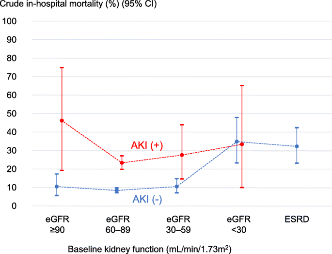 Association Of Pre Operative Chronic Kidney Disease And Acute Kidney Injury With In Hospital Outcomes Of Emergency Colorectal Surgery A Cohort Study World Journal Of Emergency Surgery Full Text