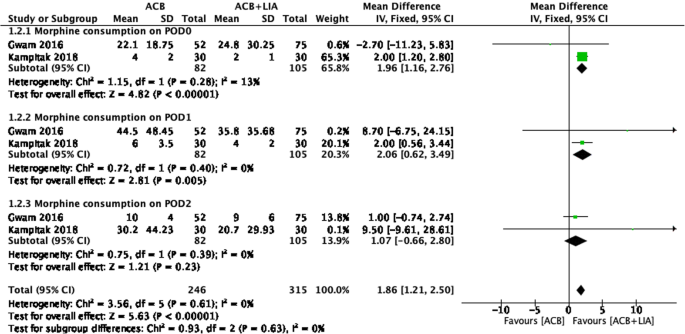 Dose adductor canal block combined with local infiltration analgesia