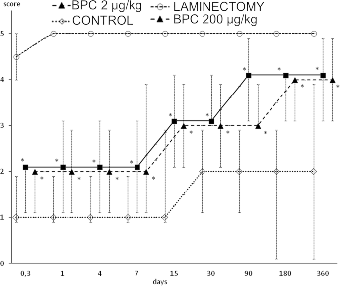 Stable gastric pentadecapeptide BPC 157 can improve the