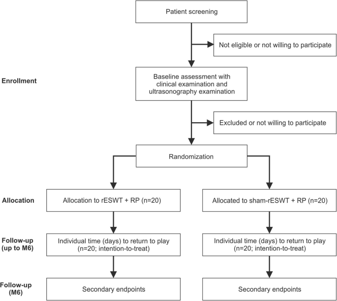 Is radial extracorporeal shock wave therapy combined with a