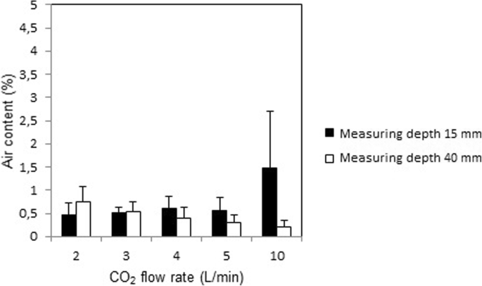 Carbon dioxide de-airing in minimal invasive cardiac surgery
