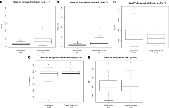 Carbohydrate status in patients with phenylketonuria   Orphanet