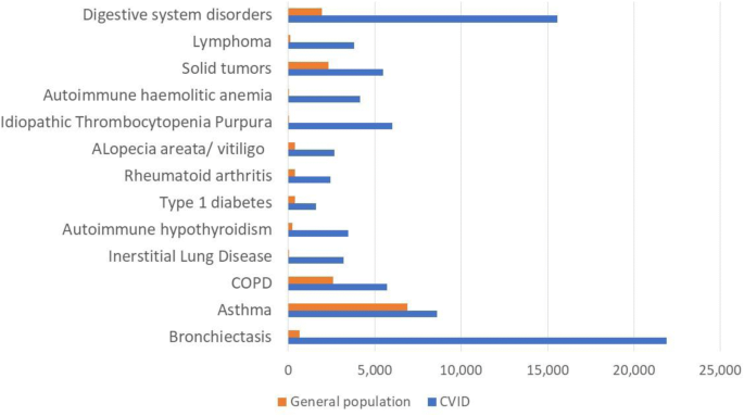 The burden of common variable immunodeficiency disorders: a