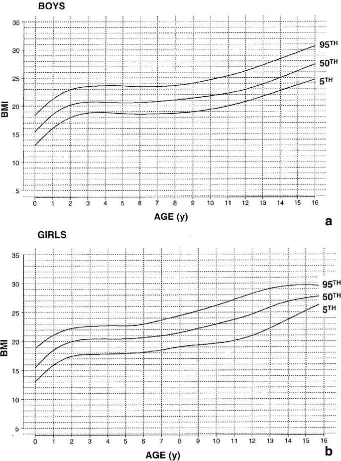 Achondroplasia A Comprehensive Clinical Review Orphanet Journal Of Rare Diseases Full Text Age is a main risk factor for ed. orphanet journal of rare diseases