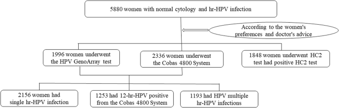 hpv high risk positive ab)
