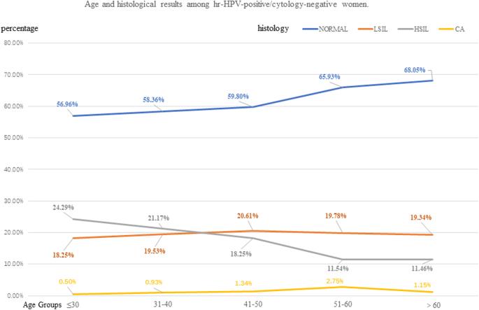 hpv high risk interp positive