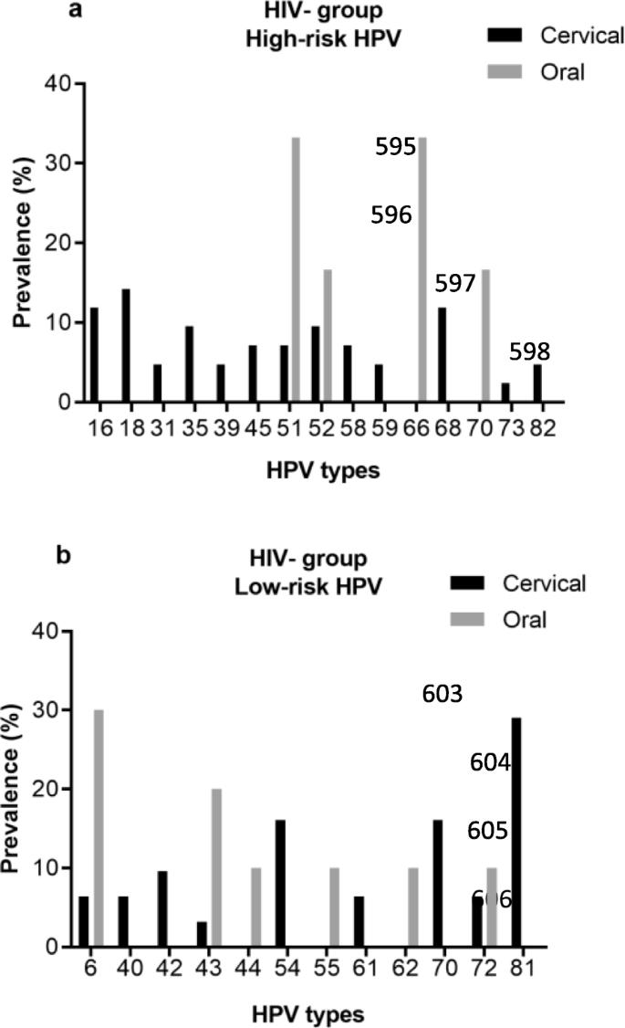 papilloma vírus hpv 62