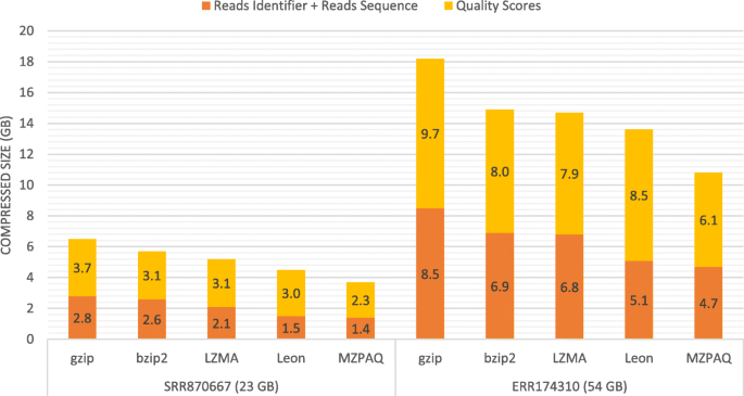 MZPAQ: a FASTQ data compression tool | Source Code for Biology and