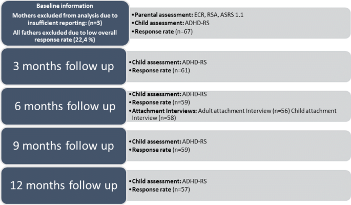 Adhd Supports Are Often Ineffective >> Childhood Adhd And Treatment Outcome The Role Of Maternal