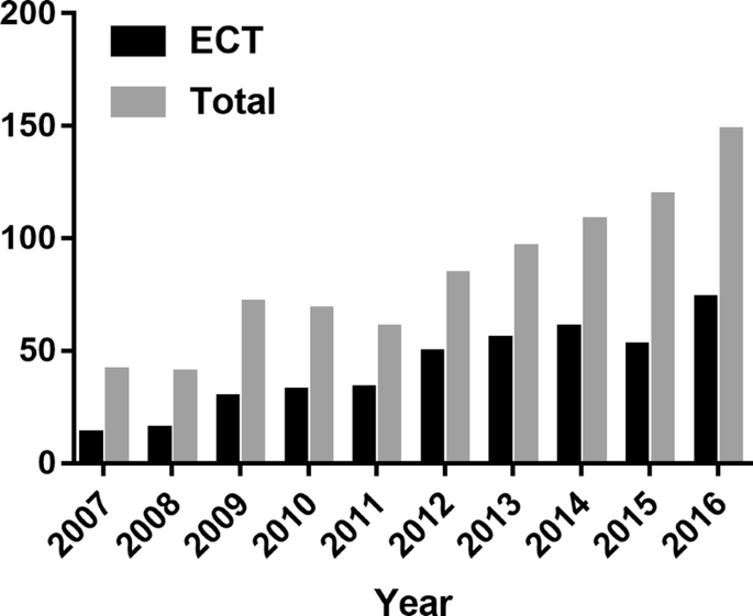 Use of electroconvulsive therapy in adolescents with