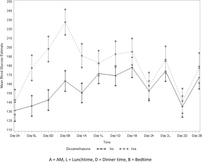 Dexamethasone and postoperative hyperglycemia in diabetics