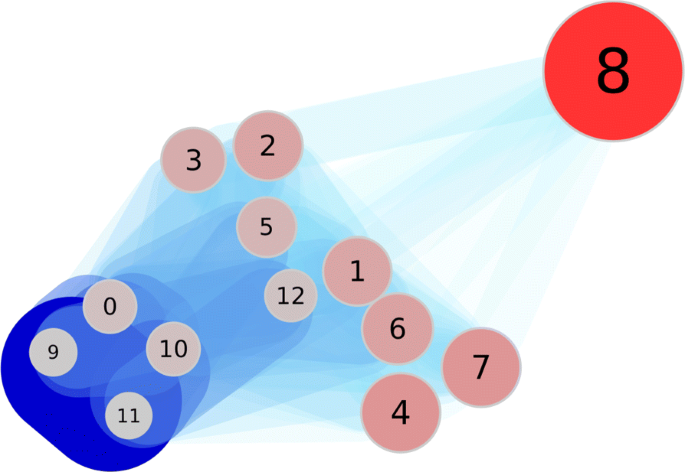 Soft document clustering using a novel graph covering approach