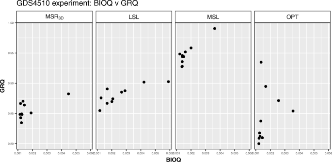 TRIQ: a new method to evaluate triclusters | BioData Mining