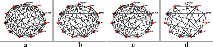 Approximate kernel reconstruction for time-varying networks