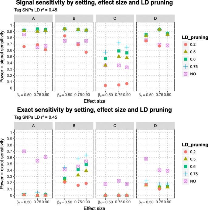 Confounding of linkage disequilibrium patterns in large