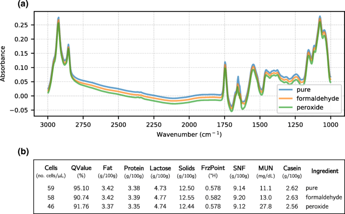 On the utilization of deep and ensemble learning to detect