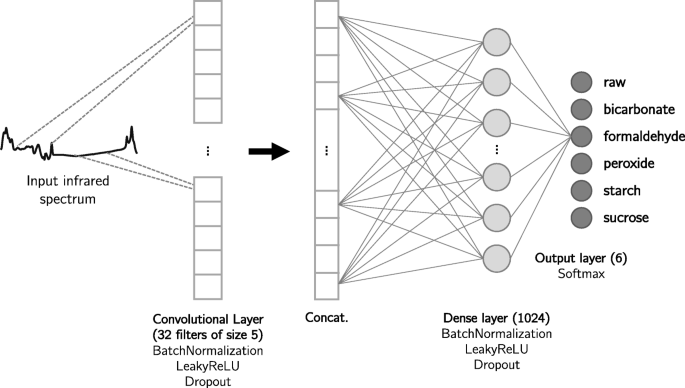 On the utilization of deep and ensemble learning to detect milk