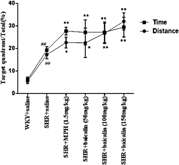 Baicalin regulates the dopamine system to control the core symptoms