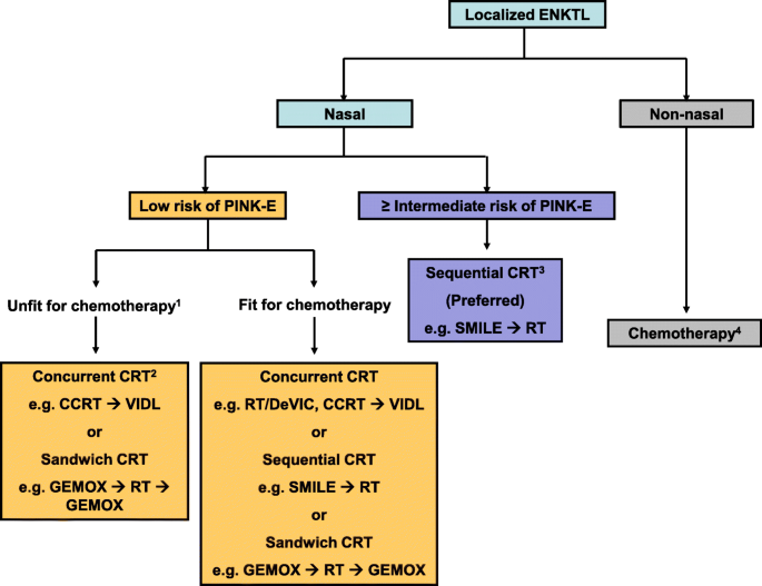 Treatment of localized extranodal NK/T cell lymphoma, nasal