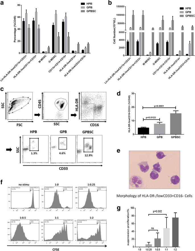 Early myeloid-derived suppressor cells (HLA-DR − / low CD33 + CD16