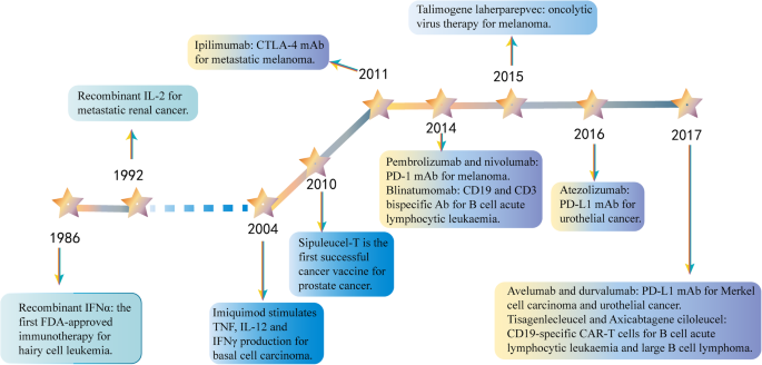 Delivery strategies of cancer immunotherapy: recent advances