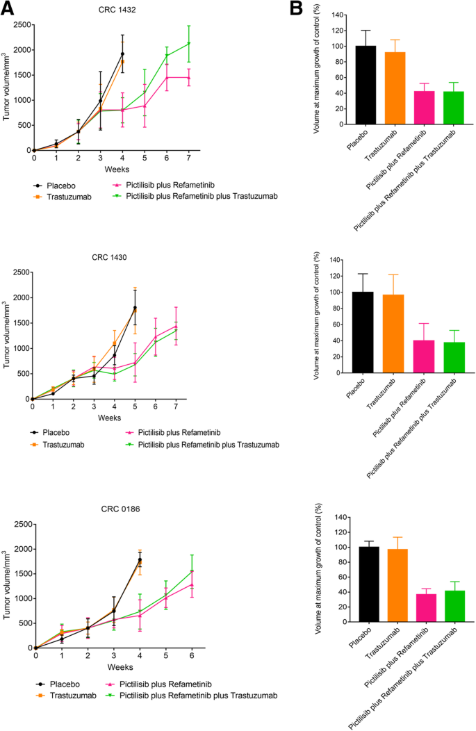 Combined Blockade Of Mek And Pi3kca As An Effective Antitumor Strategy In Her2 Gene Amplified Human Colorectal Cancer Models Journal Of Experimental Clinical Cancer Research Full Text
