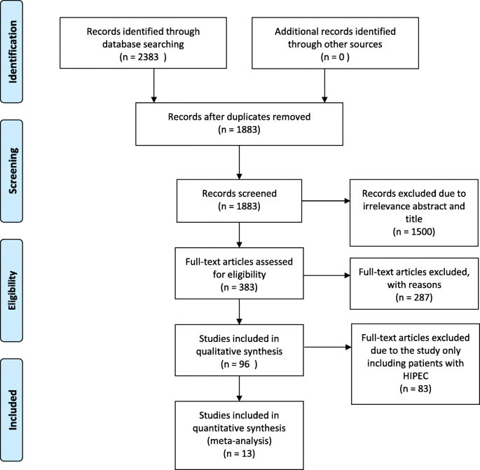 The Prognosis Impact Of Hyperthermic Intraperitoneal Chemotherapy Hipec Plus Cytoreductive Surgery Crs In Advanced Ovarian Cancer The Meta Analysis Journal Of Ovarian Research Full Text