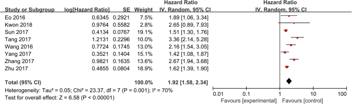 Prognostic Value Of Lymphocyte To Monocyte Ratio In Ovarian Cancer A Meta Analysis Journal Of Ovarian Research Full Text