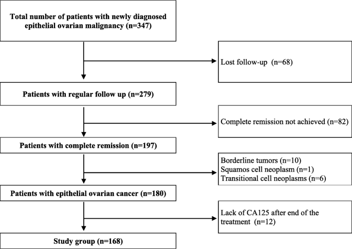 Rising Serum Ca 125 Levels Within The Normal Range Is Strongly Associated Recurrence Risk And Survival Of Ovarian Cancer Journal Of Ovarian Research Full Text