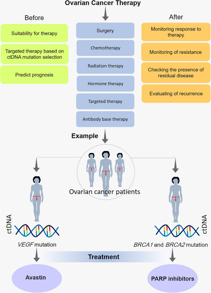 ovarian cancer guidelines 2021
