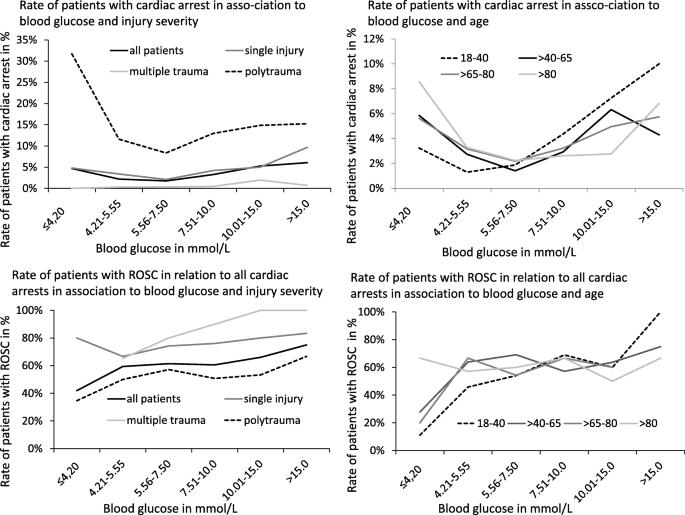 Association between Blood Glucose and cardiac Rhythms during
