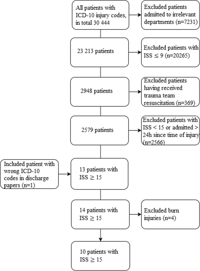Undertriage of major trauma patients at a university
