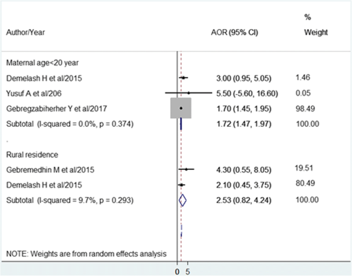 Low birth weight and its associated factors in Ethiopia: a