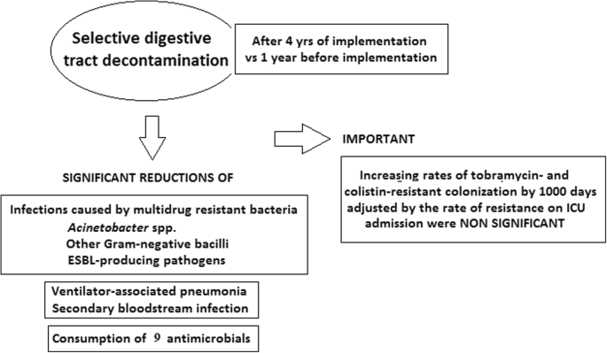 Long-term use of selective digestive decontamination in an ICU