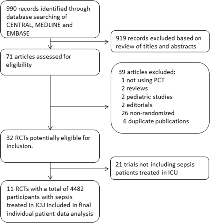 Effect of procalcitonin-guided antibiotic treatment on