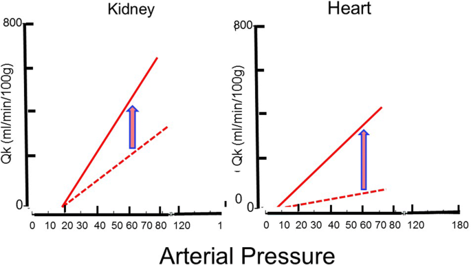 The Meaning Of Blood Pressure Critical Care Full Text