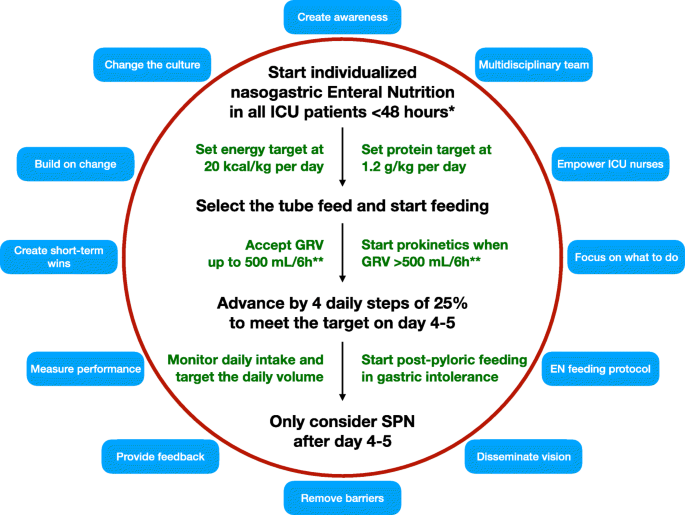 How to improve worldwide early enteral nutrition performance