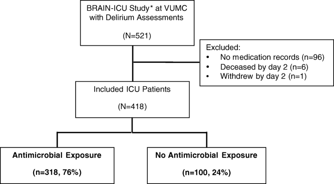 Exposure To Antimicrobials During >> Antimicrobial Exposure And The Risk Of Delirium In