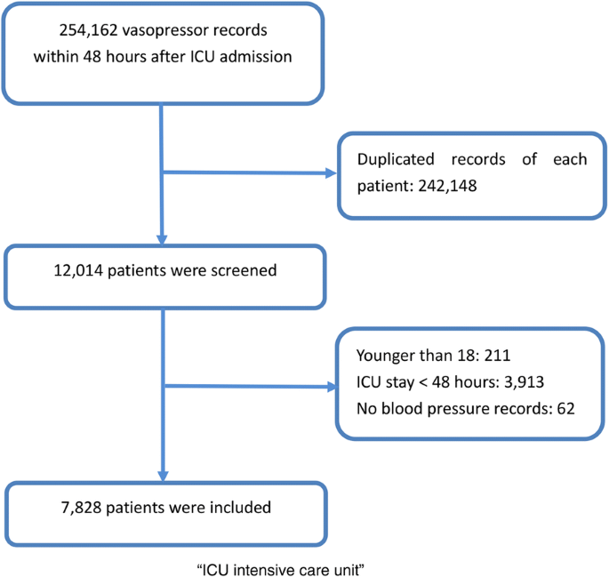 Early diuretic use and mortality in critically ill patients