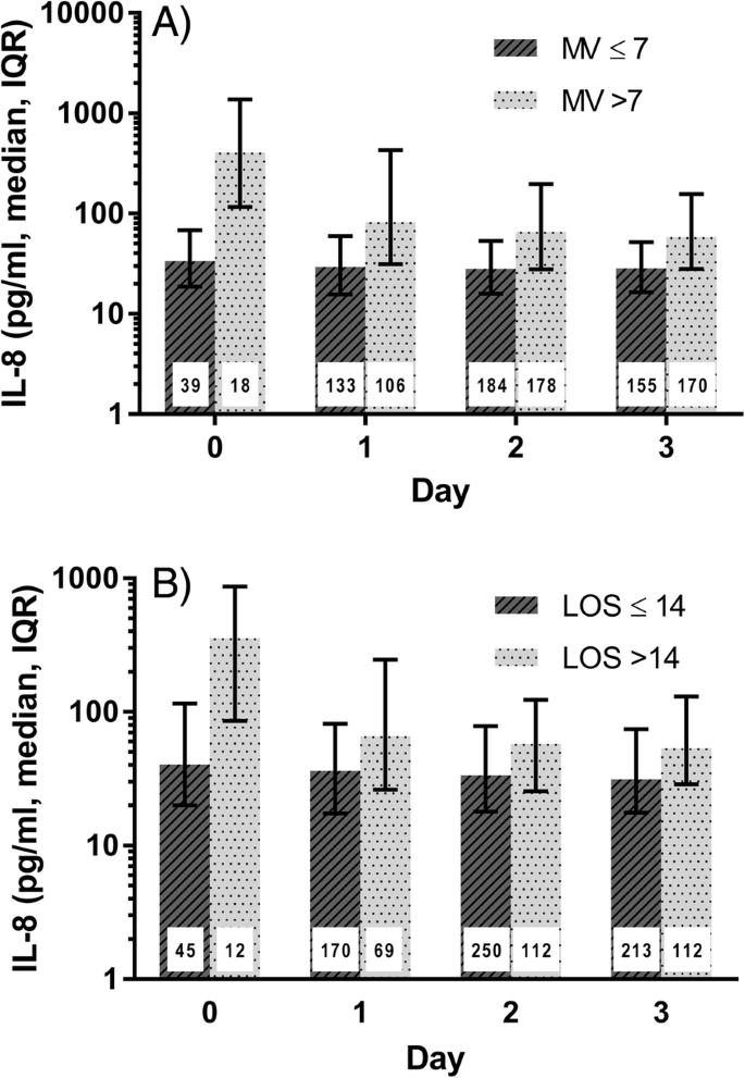 A prospective investigation of interleukin-8 levels in pediatric