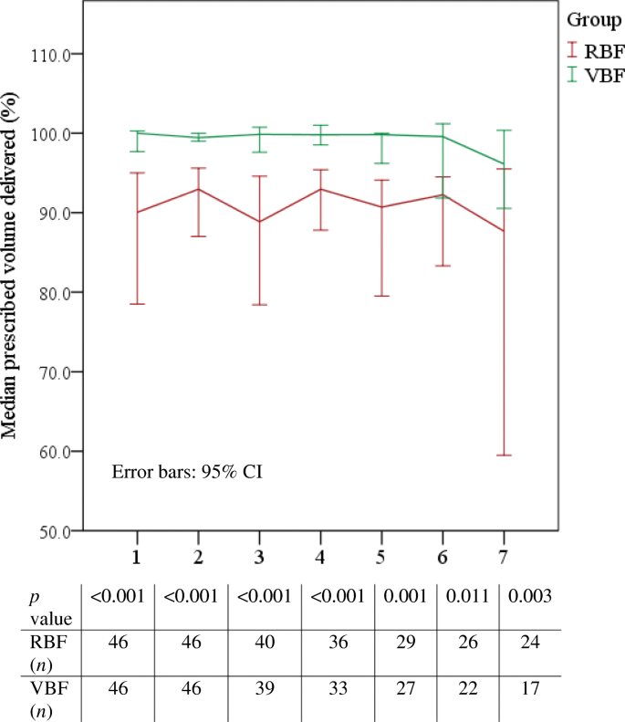 Safety and efficacy of volume-based feeding in critically ill