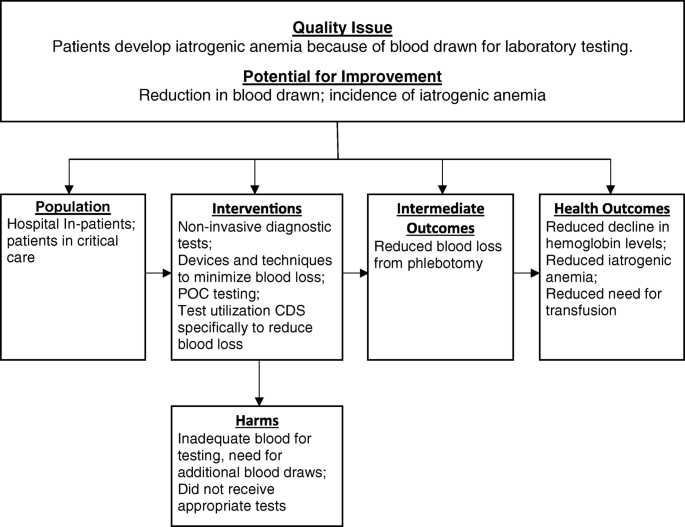 Interventions to prevent iatrogenic anemia: a Laboratory Medicine
