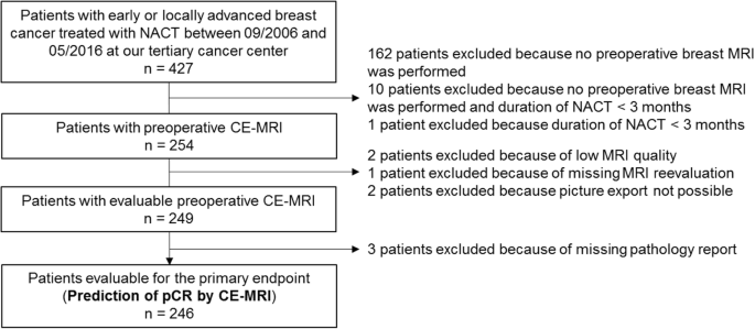 Radiologic complete response (rCR) in contrast-enhanced magnetic