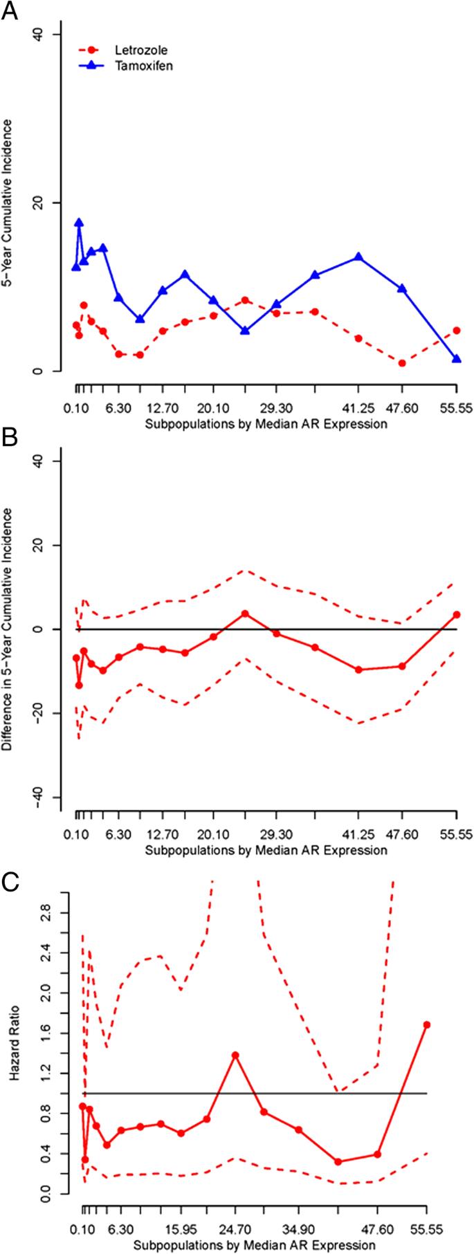 Prognostic and predictive value of androgen receptor