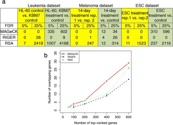 MAGeCK enables robust identification of essential genes from ...