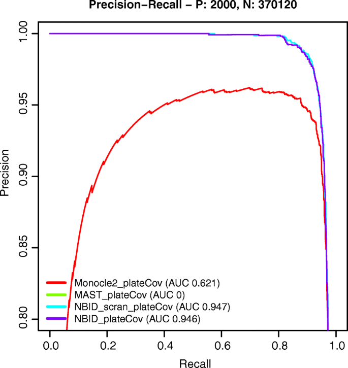 UMI-count modeling and differential expression analysis for