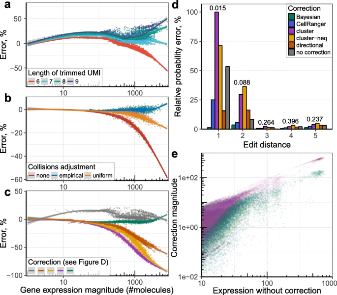 dropEst: pipeline for accurate estimation of molecular counts in