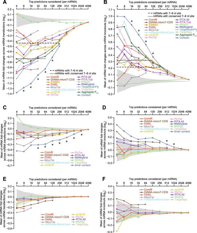 Predicting microRNA targeting efficacy in Drosophila   Genome