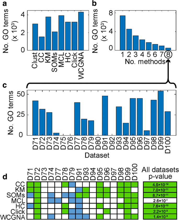 Clust : automatic extraction of optimal co-expressed gene